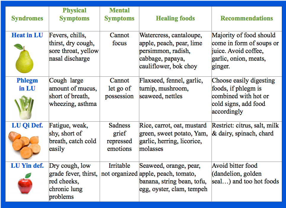 Food-cures-Lung-patterns